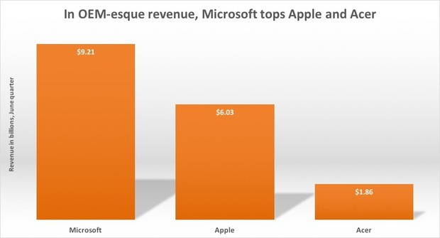 In OEM revenue, Microsoft tops Apple and Acer