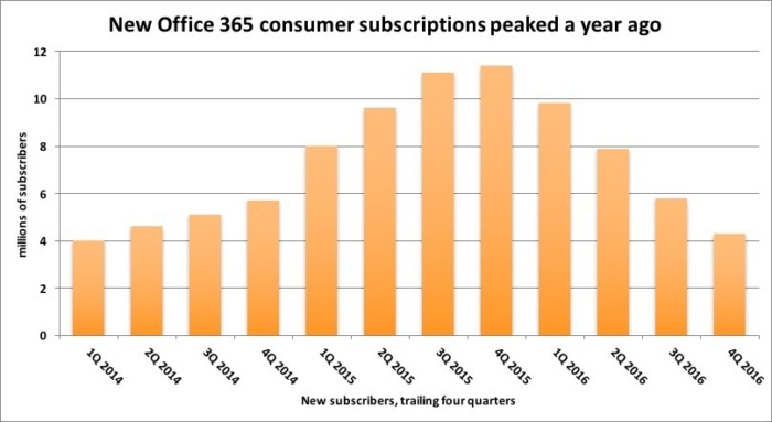 office365 new subs