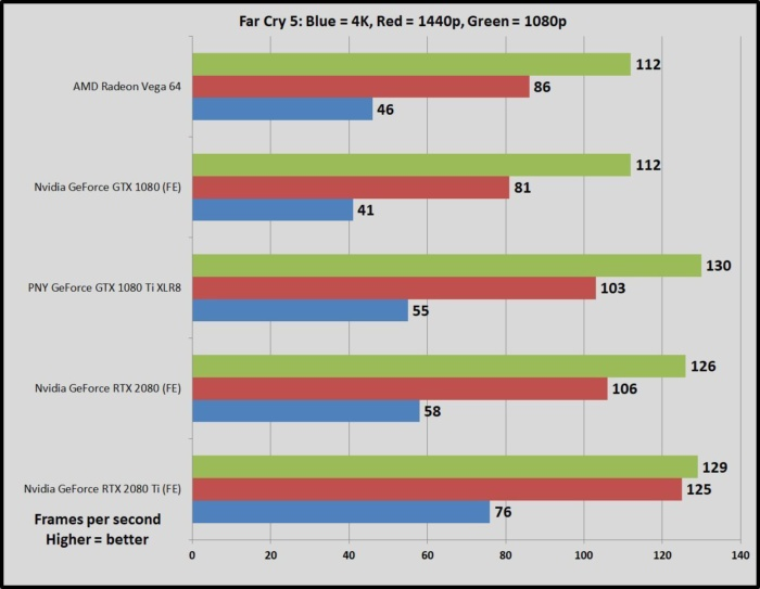Nvidia GeForce RTX 2080 and RTX 2080 Ti review: Changing the
