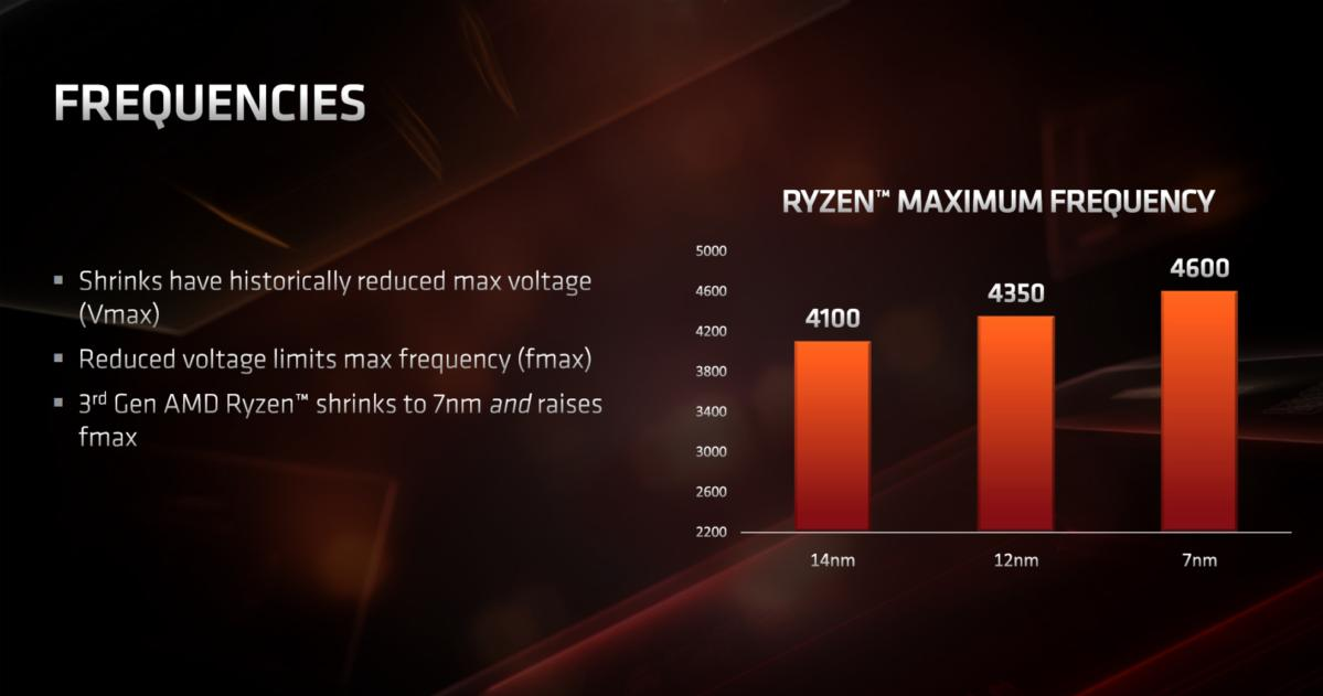 ryzen 3000 process voltage