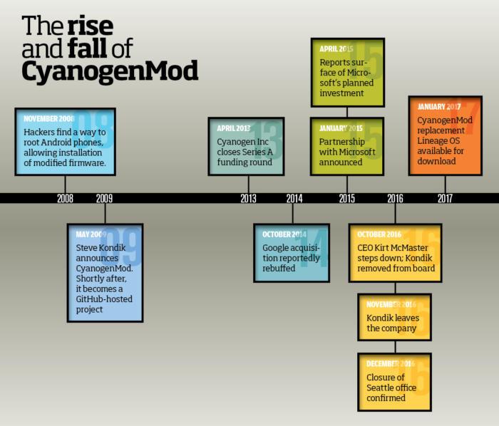 CyanogenMod timeline