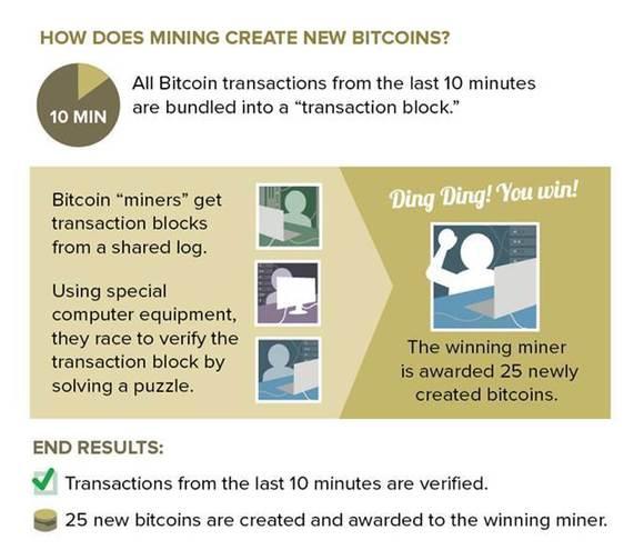FTC Bitcoin graphic