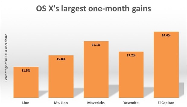 OS X's largest one month gains