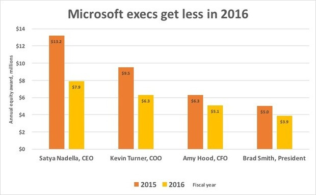 microsoft execs get less in 2016