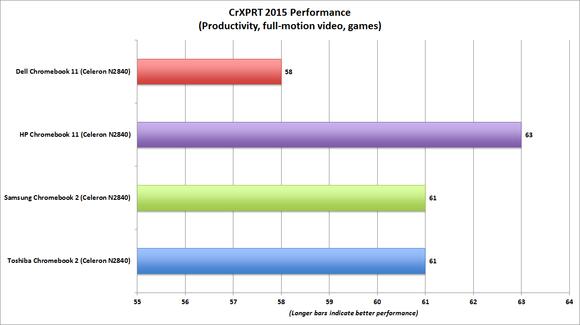 hp chromebook 11 crxprt performance benchmark chart