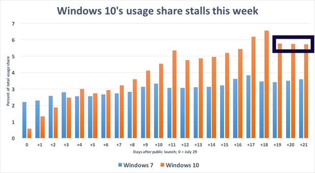 Windows 10's usage share stalls