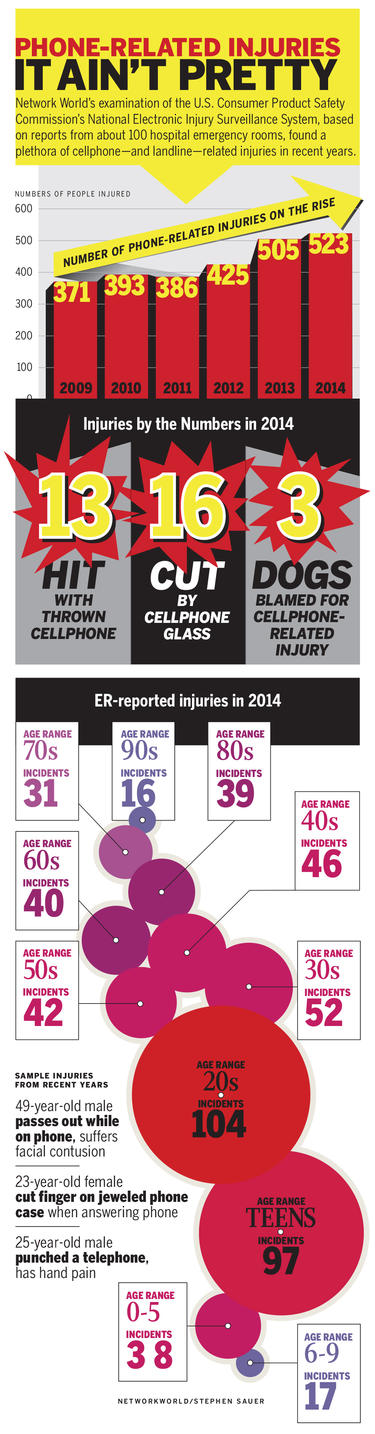 smartphone injuries