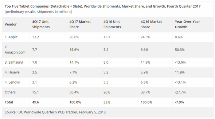 idc convertible tablet numbers