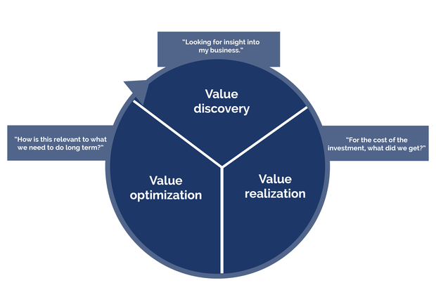 value lifecycle
