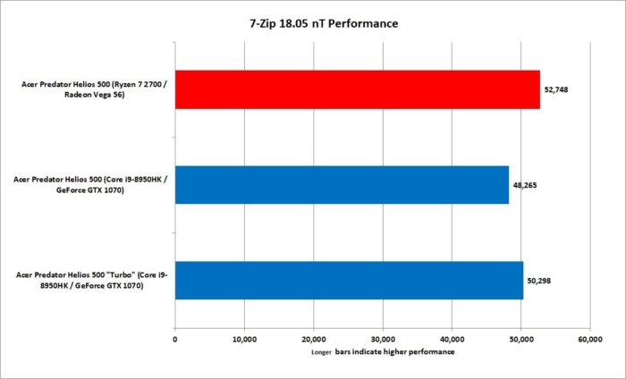 5 ryzen 7 2700 vs core i9 8950hk 7 zip 18.05 nt
