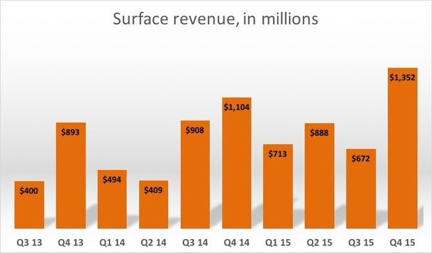Surface revenue in millions q4 15