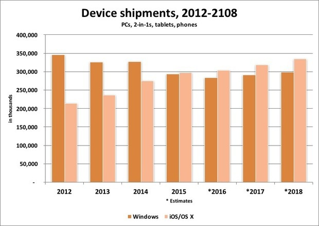 Device shipments through 2018