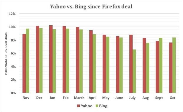 Yahoo vs Bing since Firefox deal