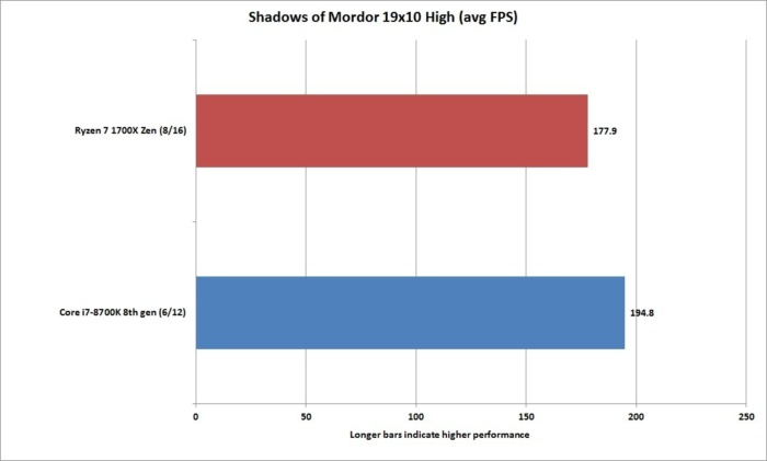 core i7 8700k shadows of mordor 19x10 high