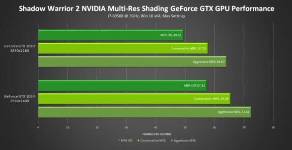 shadow warrior 2 nvidia multi res shading performance