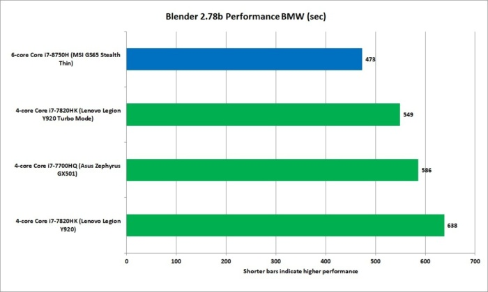 core i7 8750h blender 2.78b bmw performance