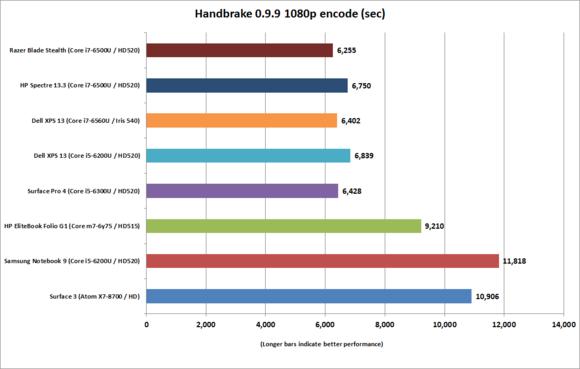 hp spectre 13.3 handbrake 0.9.9