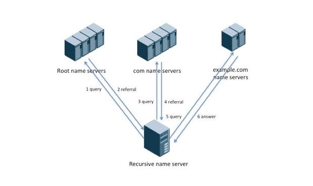 recursive name server