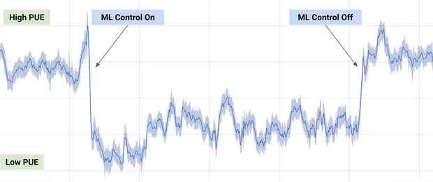 Google DeepMind data center power usage