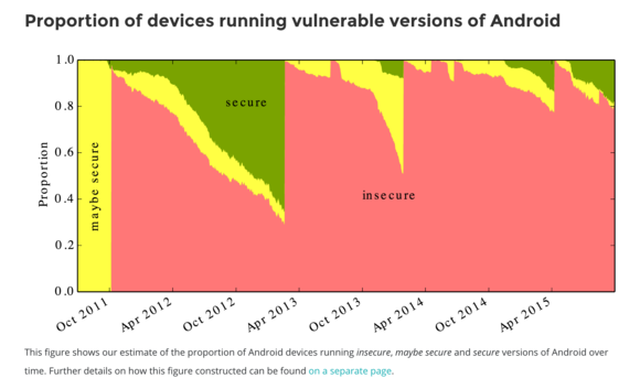 vulnerable chart