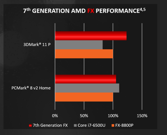 amd bristol ridge 2