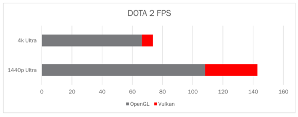 dota 2 dx11 vs vulkan