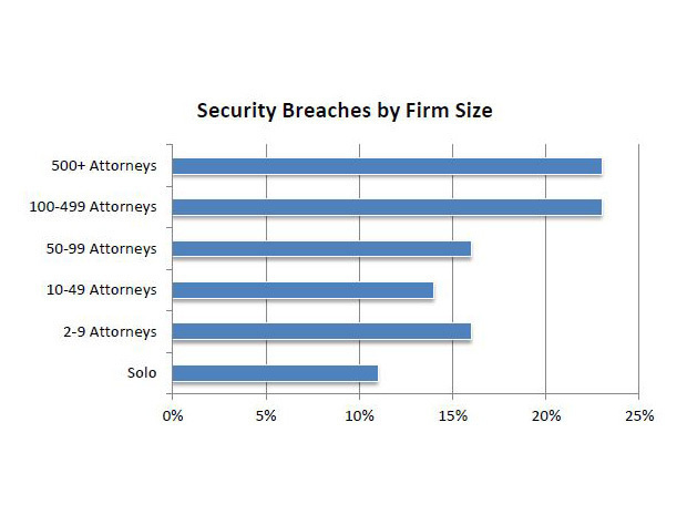 breaches by size