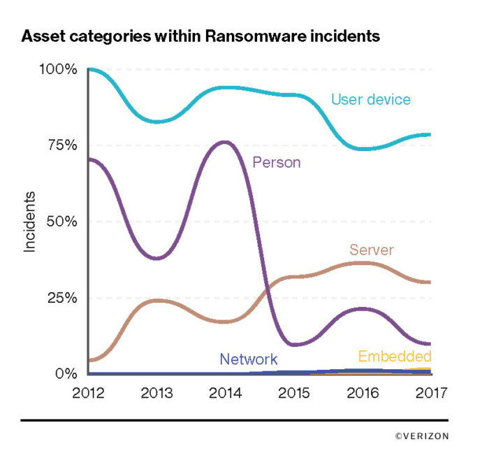 verizon 14 asset categories within ransomware incidents chart