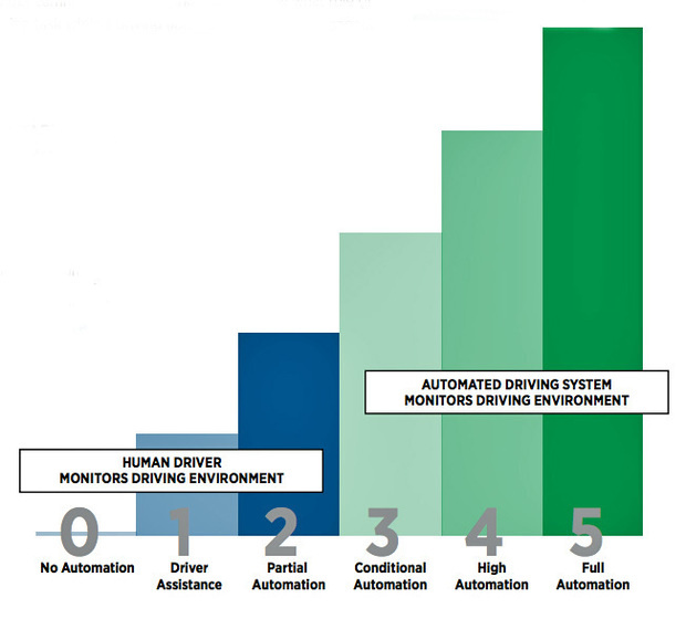 sae autonomous driving levels graphic