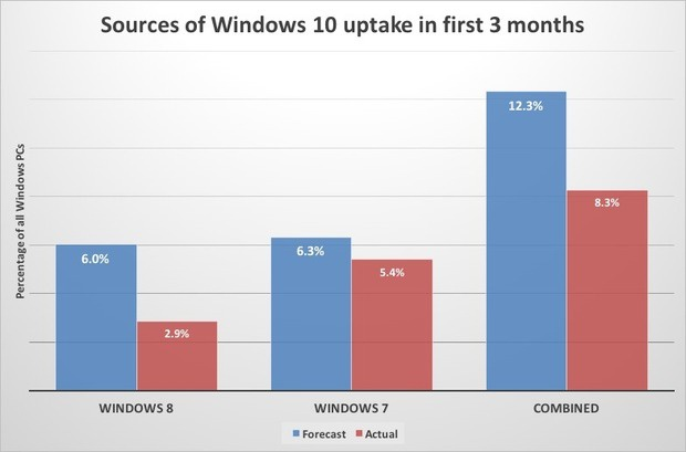 windows 10 uptake in first 3 months