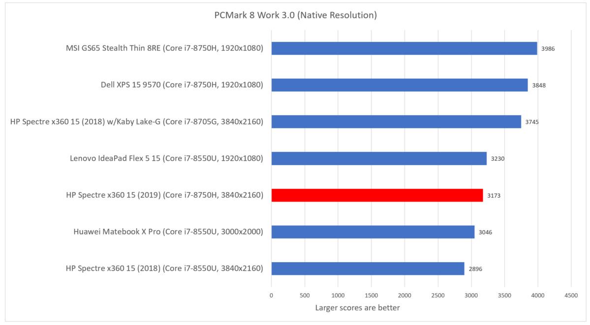HP Spectre x360 15 2019 pcmark work