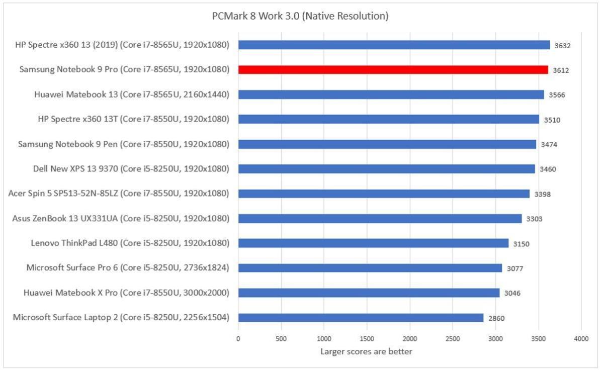 Samsung Notebook 9 Pro pcmark work