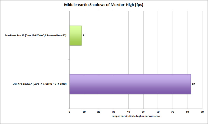 dell xps 15 vs macbookpro 15 middle earth shadows of mordor high
