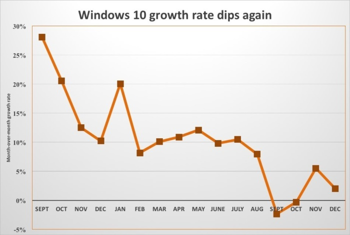 win10 growth rate