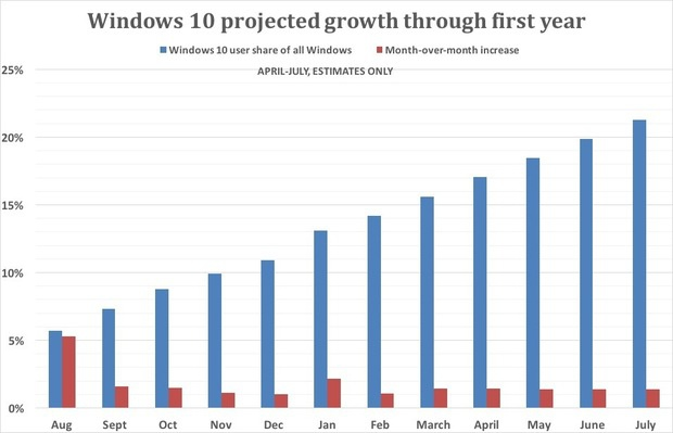 Windows 10 projected growth