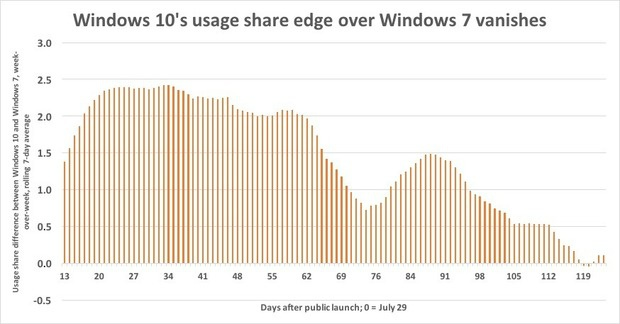Windows 10 usage share november
