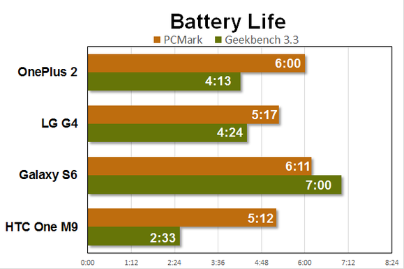 oneplus 2 benchmarks battery