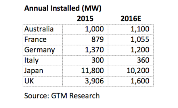 PV installations worldwide leaders solar