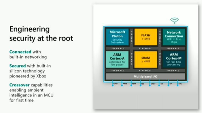 Microsoft azure sphere chip diagram