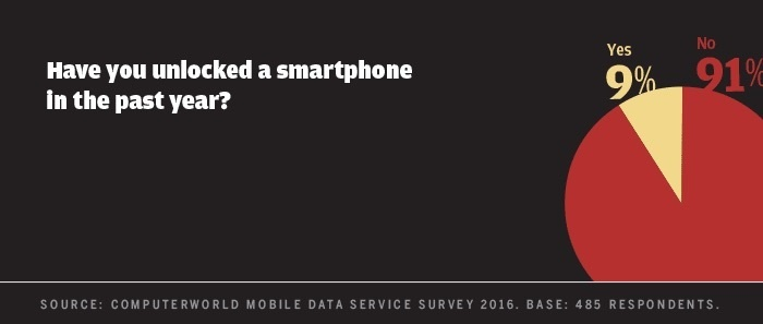 Computerworld mobile data survey 2016 - unlocked a phone