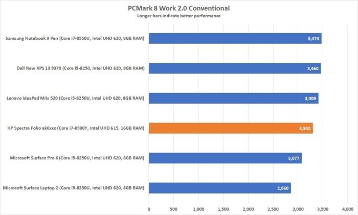 hp spectre folio pcmark work 8