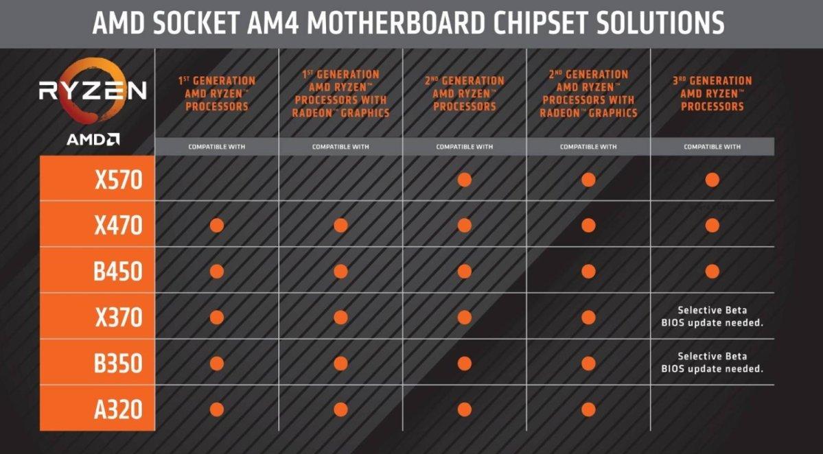 amd compatibility chart 2
