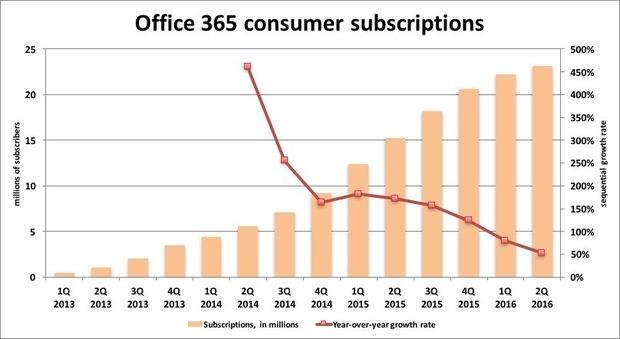 o365 consumer subs