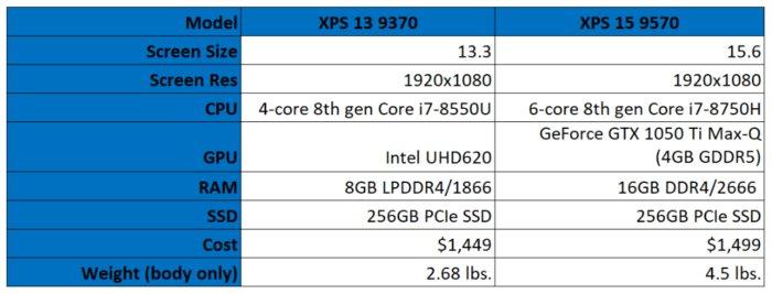 dell xps 13 9370 vs dell xps 15 9570