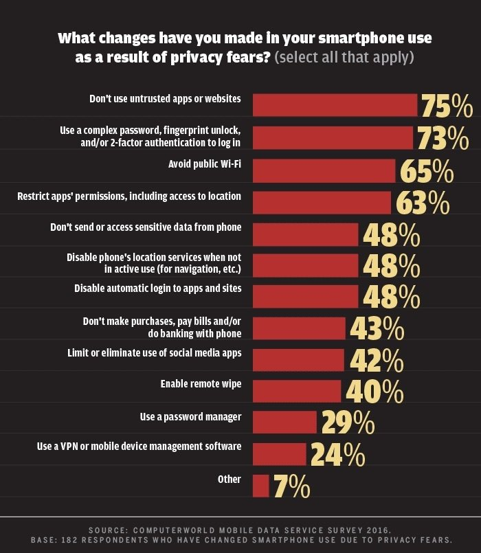 Computerworld mobile data survey 2016 - what changes due to privacy fears