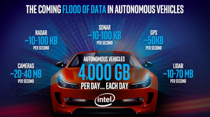 Intel autonomous cars self-driving