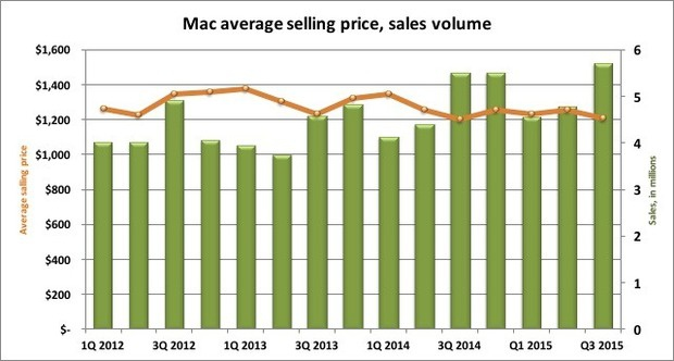 mac asp and sales volume