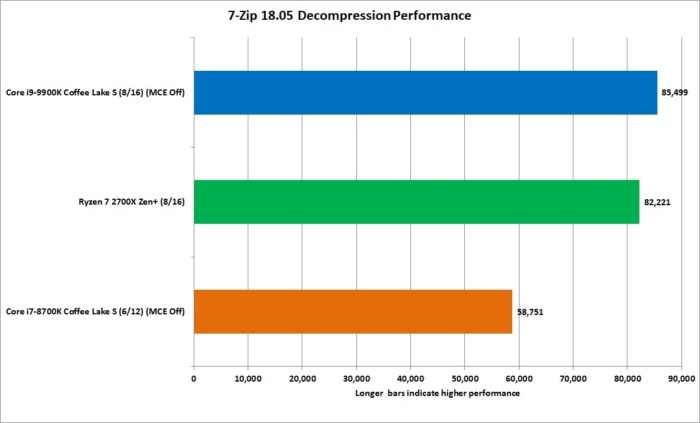 9900k 7zip decompresion