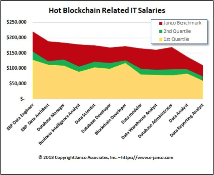 Blockchain careers jobs