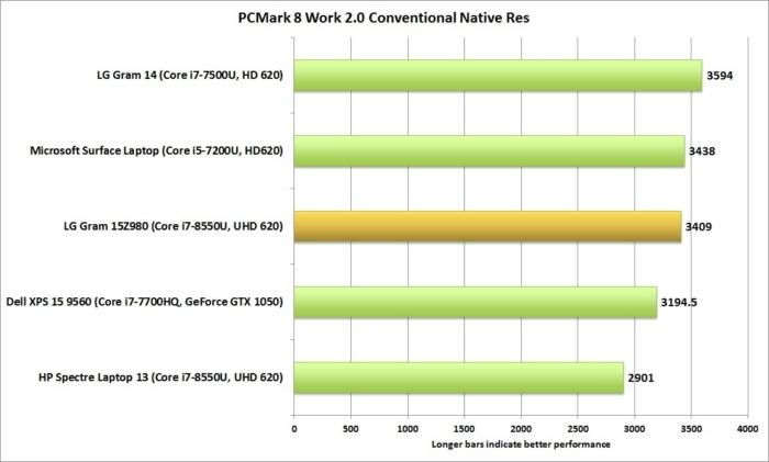 lg gram 15z980 pcmark 8 work 2 conventional